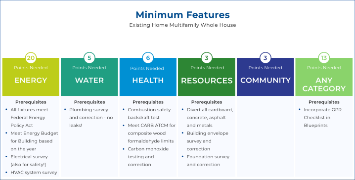 Existing Home Multifamily Elements graphic